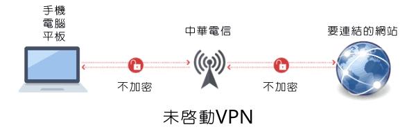 VPN啟動前