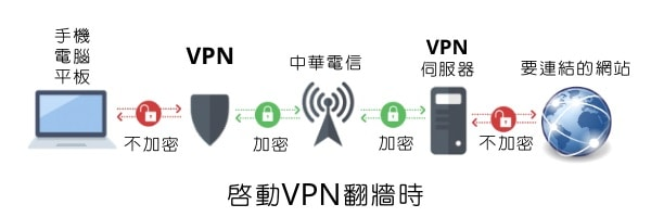 VPN啟動後