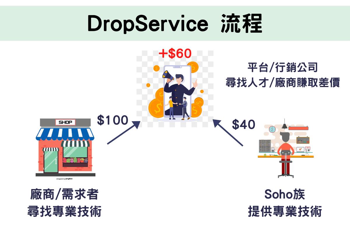 DropService 流程