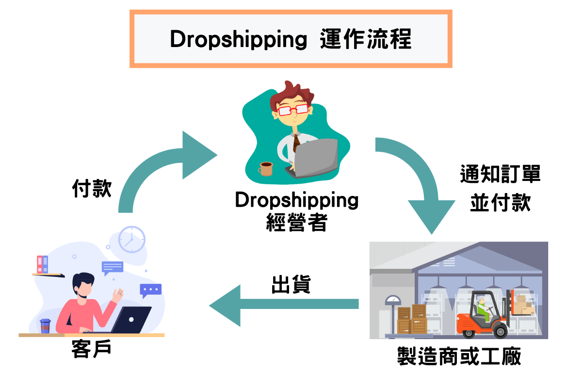 Dropshipping 運作流程